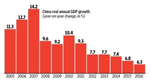 CHINA GROWTH DOWN