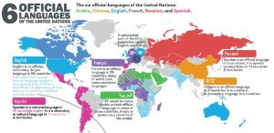 UN has 6 official languages