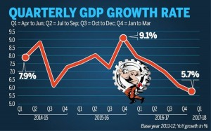 GDP drop to 5.7% in Q1 of FY2017-18