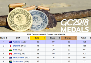 CWG2018 India Medals, Important facts