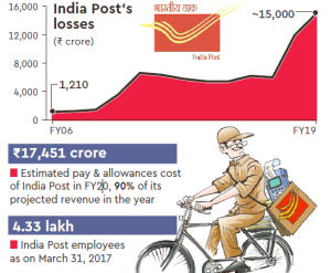 Indian Post Highest loss making
